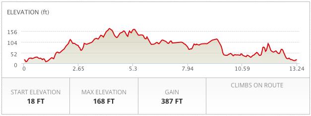 1/2 Marathon Elevation Chart